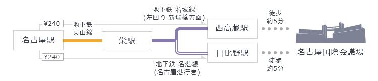 名古屋駅 → 栄駅経由のルート