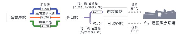 名古屋駅 → 金山駅経由